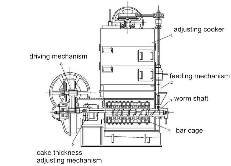 coconut oil press machine structure