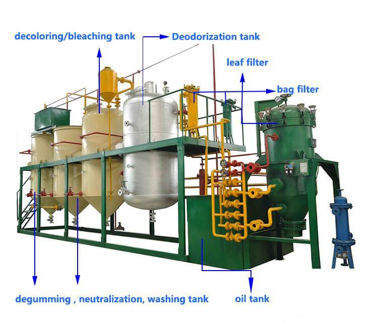 details of walnut oil refining plant